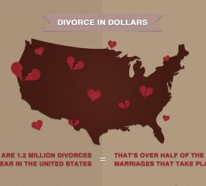 Cost of Divorce Infographic