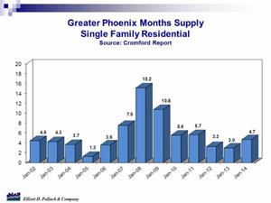 Single-family resale