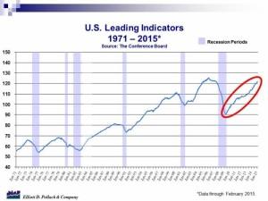 Pollack indicators