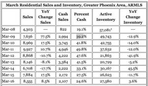 Phoenix house sales