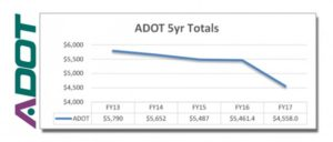 ADOT-5-Year-Totals-620x264