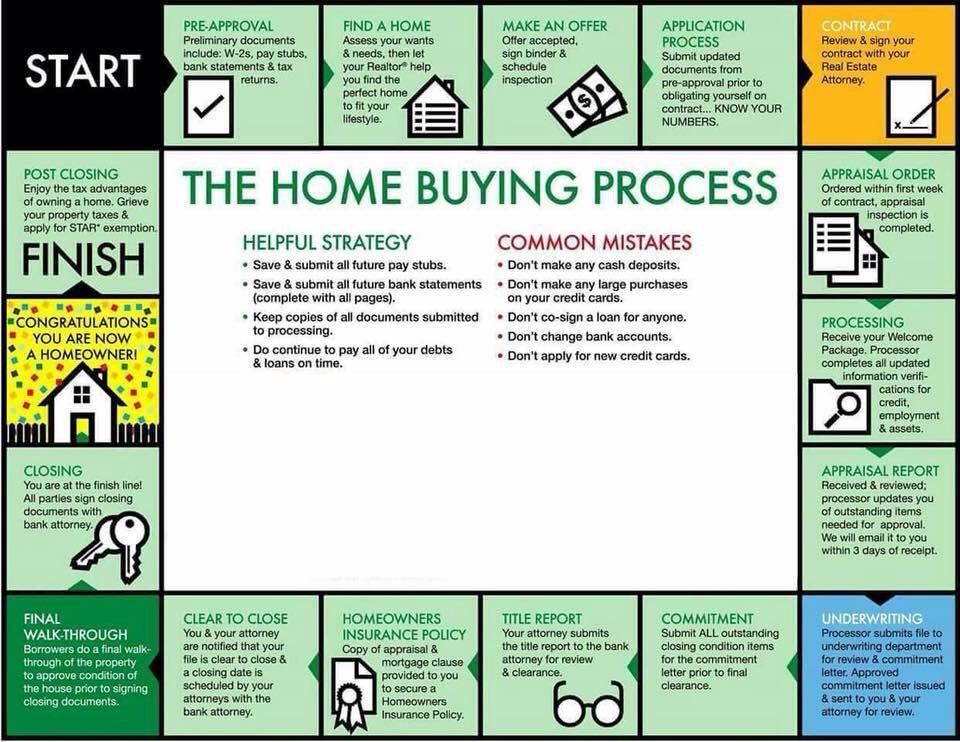 Buying A New Home Checklist